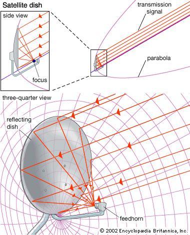 الانترنت الأقمار الصناعية Satellite Internet