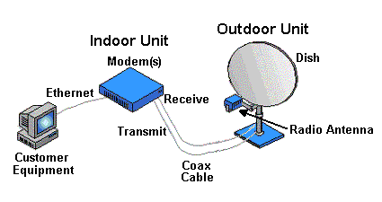 Satellite Broadband Internet User Devices.png