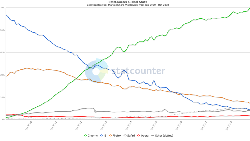 StatCounter-browser-ww-monthly-200901-201810.png