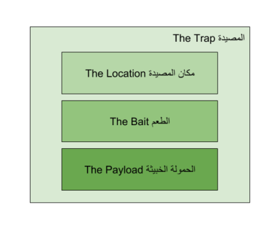 IA Arabic Social Engineering Trap.png