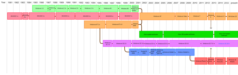 Microsoft timeline of operating systems 2.png