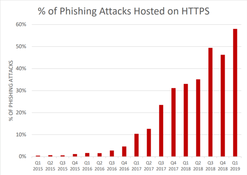 Phishlabs number of phishing attacks hosted on https.png