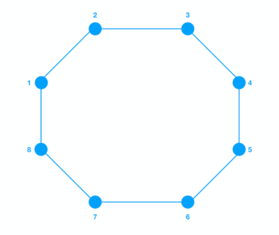 Netowrk Topologies Ring Topology.png