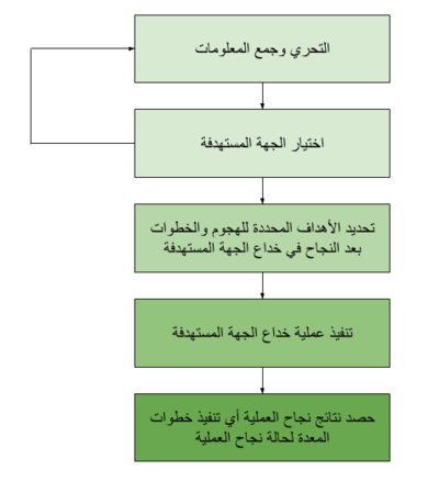 IA Arabic Social Engineering Steps.png